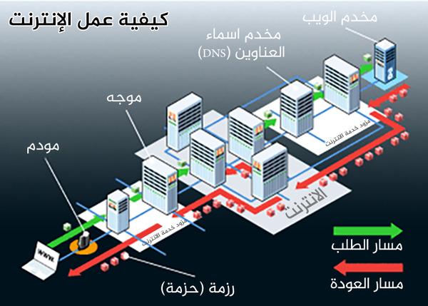 بنية الانترنت
