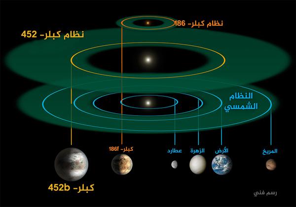مقارنة من حيث الحجم والقياس بين كلٍ من نِظام كبلر-452- بي جنباً إلى جنب مع نظام كبلر-186 ونظامنا الشمسي. لكن نظام كبلر-186صغيراً جداً مُقارنة بنظامنا الشمسي لدرجة أنه يمكن وضعه داخل مدار كوكب عطارد. حقوق الصورة: : ناسا/مُختبر الدفع النفاث، ومعهد كاليفورنيا للتكنولوجيا /أر. هيرت Credits: NASA/JPL-Caltech/R. Hurt
