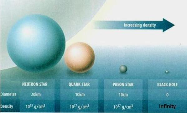 النجوم البريونية