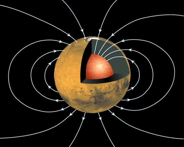 يبين هذا الشكل مقطعًا عرضيًا لكوكب المريخ يكشف عن نواة داخلية عالية الكثافة مدفونة في أعماقه الداخلية. ترسم خطوط المجال المغناطيسي باللون الأزرق، لتبين المجال المغناطيسي على نطاق الكوكب والمرتبط بالنواة الديناميكية. ولا بد من وجود مثل هذا الحقل سابقًا، ولكنه اليوم غير ظاهر. فمن الممكن أن يكون خللًا قد أصاب المحرك الذي مده بالطاقة سابقًا. المصدر: NASA/JPL/GSFC