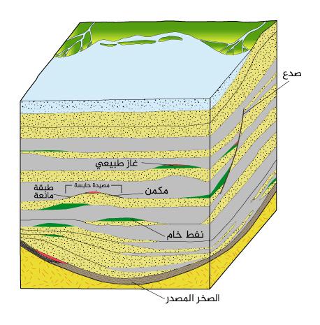 الشكل 4: الطمر المستمر للرسوبيات والطبقات الصخرية في الحوض.