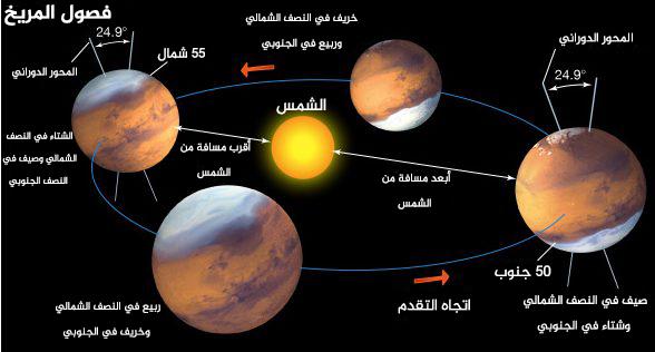 ميلان محور المريخ وانحراف تمركزه أثناء دورانه حول الشمس. المصدر والحقوق :Encyclopedia Britannica