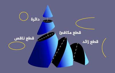 تتنبأ نظرية نيوتن في الجاذبية بأنه عموماً يمكن أن يكون مدار جسم واحداً من الأجزاء المخروطية الأربعة: الدائرة، الإهليلج، القطع المكافئ، والقطع الزائد، بالإضافة إلى الخط المستقيم