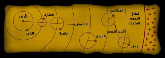 نموذج مركزية الأرض