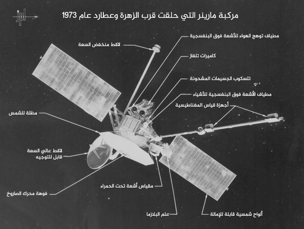 صور توضيحية لمركبة مارينر 10 التي مرت بجانب عطارد والزهرة عام 1975 و 1974. توضح هذه الصورة الأجزاء المختلفة للمركبة، والمعدات العلمية التي استُخدمت لدراسة سطح الكوكب وغلافه الجوي، والخصائص البدنية للزهرة وعطارد.   كانت مارينر 10 المركبة السادسة في سلسلة مركبات مارينر التي استكشفت كواكب النظام الشمسي الداخلي، والتي بدأت عام 1962.  المصدر: مختبر الدفع النفاث