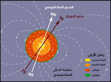 حقلَ الأرض المغناطيسي