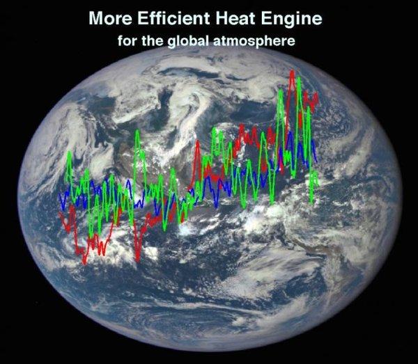 """تم الحصول على صورة الأرض في الخلفية بواسطة الكاميرا متعددة الألوان لتصوير كوكب الأرض، التابعة لوكالة ناسا، والمحمولة على متن القمر الصناعي """"مرصد مناخ الفضاء العميق"""" التابع للإدارة الوطنية للمحيطات والغلاف الجوي NOAA. المنحنيات هي السلاسل الزمنية لتبدُّد الطاقة الحركية الكلية، والتي تستخدم لقياس فعَّالية الغلاف الجوي العالمي كمحرك حراري خلال العصر الحديث للأقمار الصناعية (1979-2013). حقوق الصورة: ناسا؛ جامعة هيوستن."""