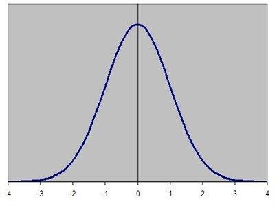 المنحني الجرسي، التوزيع الطبيعي. المصدر: economicshelp.org