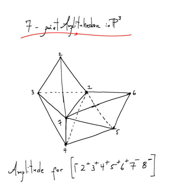 """الأمبليتيوهيدرون amplituhedron هو كائن متعدد الأبعاد يمكن استخدامه لحساب التفاعل بين الجسيمات. ويطبق فيزيائيون مثل كريس بيم آليات من نظرية الأوتار في هندسيات خاصة حيث يقول كريس: """"يكون الأمبليتيوهيدرون هو التعبير الأفضل عنها"""". ملكية الصورة: Nima Arkani-Hamed."""