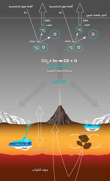 يصف هذا الرسم مسارات تبادل الكربون داخل المريخ عبر كل من الصخور السطحية، والأقطاب الجليدية، والمياه والغلاف الجوي. إضافة إلى ذلك يصور آلية فقدان الكربون من الغلاف الجوي مع تأثير كبير على نسبة النظائر. المصدر: Lance Hayashida/Caltech