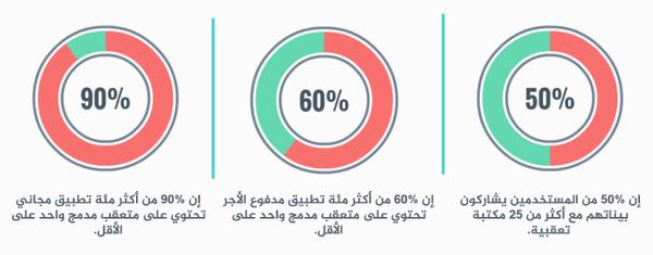 ملخص الدراسة لأكثر مائة تطبيق مجاني ومدفوع الأجر في متجر غوغل. المصدر: NICTA.