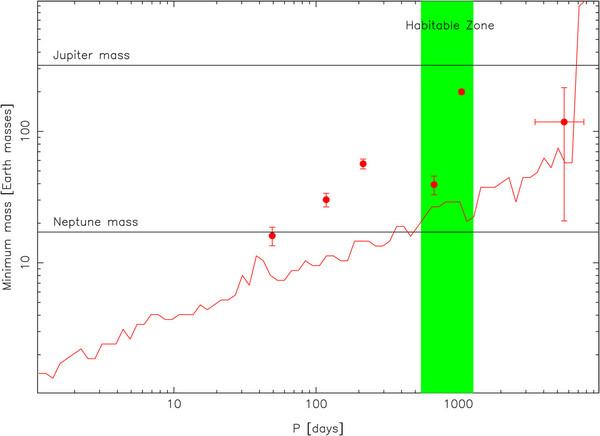 مخطط لكتلة كوكب خارجي مقابل فترته المدارية مع إظهار أحجام كواكب HD 34445 (النقط الحمراء). يمثل اللون الأخضر منطقة النجم الصالحة للسكن مع اثنين من الكواكب داخلها. يشير الخط الأحمر إلى الحد الذي يمكن اكتشاف الكواكب فوقه فلا يمكن رؤية شيء تحت الخط في البيانات الحالية.  حقوق الصورة: Vogt et al.