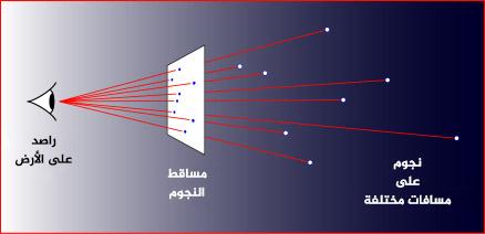 تحديد مواقع النجوم في السماء