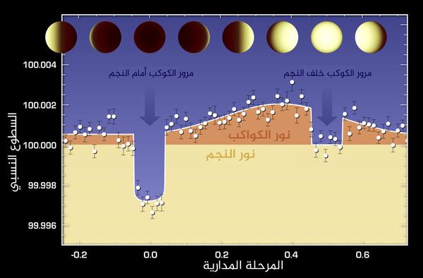 تباين درجات السطوع المختلفة لكوكب خارج المجموعة الشمسية اسمه 55 Cancri e كما يظهر في مجموعة بيانات التقطها تلسكوب سبيتزر Spitzer الفضائي التابع لناسا باستخدام الأشعة تحت الحمراء.