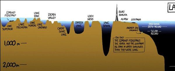 يُظهر هذا المخطط الرسومي كم يَخفى علينا من المحيط