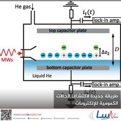 طريقة جديدة لاكتشاف الحالات الكمومية للإلكترونات