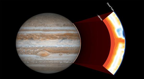 يوجد على متن مركبة جونو أداةٌ تٌسمى راديوميتر أشعة الميكرويف Microwave Radiometer، حيث تقوم بدراسة المنطقة الواقعة أسفل سحب المُشتري العلوية في غلافه الجوي. حقوق الصورة: NASA/JPL-Caltech/SwRI