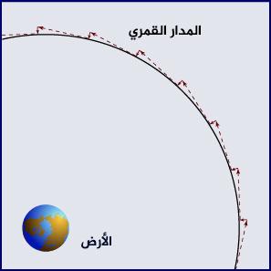 دوران القمر حول الأرض