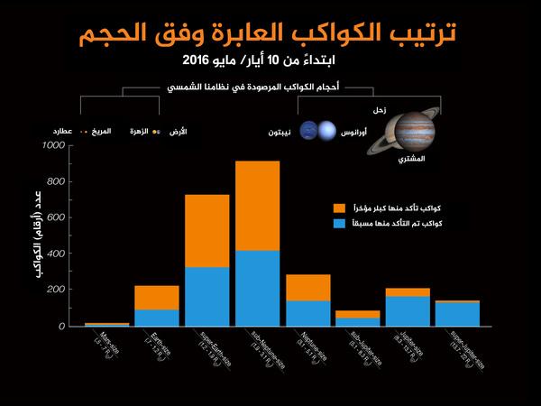 يوضح الرسم البياني عدد الكواكب من حيث الحجم لجميع الكواكب الخارجية المعروفة. يمثل اللون الأزرق على الرسم البياني جميع الكواكب الخارجية التي تم التحقق منها سابقاً وفق الحجم. اللون البرتقالي على الرسم البياني يمثل الكواكب الـ 1284 التي تحقق كبلر منها في 10 أيار/ مايو عام 2016.  المصدر: NASA Ames / W. Stenzel