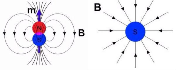إلى اليسار ثنائي قطب مغناطيسي وإلى اليمين أحادي قطب مغناطيسي حقوق الصورة: Maschen/Wikimedia