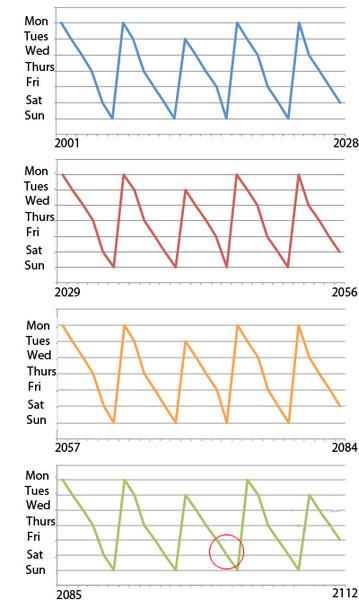 لنفترض أن عيد ميلادك في 1 يناير في عام 2001 والذي سيكون يوم الإثنين. الرسوم البيانية تظهر أيام الأسبوع التي يمكن أن يكون عيد ميلادك فيها في السنوات اللاحقة (في التقويم الغريغوري). يمكنك أن ترى أن النموذج يتكرر كل 28 سنة من 2001 إلى 2084. وتتضمن الفترة القادمة ذات الـ 28 عاما سنة مئوية (2100) التي ينبغي أن تكون سنة كبيسة، ولكنّها ليست كذلك. ولذلك فإنها تكسر الدورة (انظر الدائرة الحمراء). فعليك أن تنتظر 400 سنة ليتكرر النموذج بالضبط.