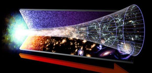 تبين الصورة التوضيحية مراحل تطور الكون بدءاَ من الانفجار الكبير في يسار الصورة، وصولاً إلى الوقت الحالي على اليمين.  حقوق الصورة: NASA