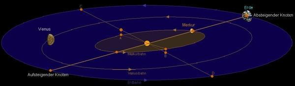 يظهر في هذا التصميم عطارد وهو أمام قرص الشمس عند تواجده مع الشمس والأرض في خط مستقيم. المصدر: R. Brodbeck