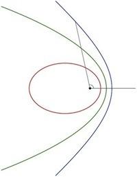 رسم توضيحي للمسارات الخاصة بالكويكب.
