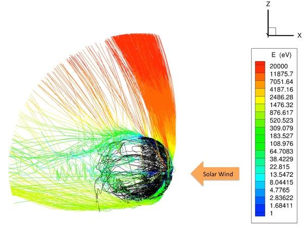 محاكاة حاسوبية لتفاعل الرياح الشمسية مع الجسيمات المشحونة كهربائياً (الأيونات) في الطبقات العليا من الغلاف الجوي للمريخ. تمثل الخطوط مسارات الأيونات المنفردة، وتمثل الألوان طاقتها، حيث تُظهر أن منطقة القبعة القطبية (اللون الأحمر) تحتوي على الأيونات الأكثر طاقة. المصدر: X. Fang, University of Colorado, and the MAVEN science team