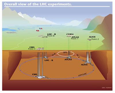 منظر عام لتجارب مصادم الهادرونات الكبير . حقوق الصورة : Image courtesy CERN .