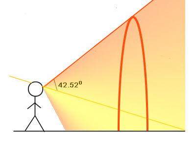 الشكل 9: القطرات التي تراها تضيء في السماء تكمن على سطح مخروط.