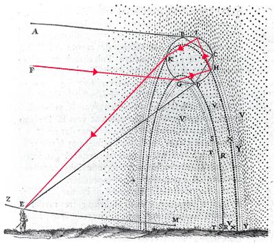 مخطط ديكارت لكل من قوس قزح الابتدائي والثانوي.