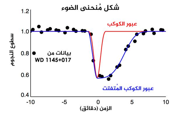 يُوضح الرسم البياني أعلاه نموذجاً لأشكال مُنحنيات الضوء. يُشير الخط الأحمر إلى الشكل المُتماثل لعملية العبور الافتراضية لكوكبٍ بحجم الأرض. يُشير الخط الأزرق إلى الشكل غير المتماثل للكوكب المُتفتت الصغير وذيله المُكوّن من الغبار والذي يُشبه ذيل المُذنّب. أما النقاط السوداء فهي عبارة عن قياسات سجلتها بعثة كي2 للنجم WD 1145+017. حقوق الصورة: مركز الفيزياء الفلكية/إيه. فاندربيرغ