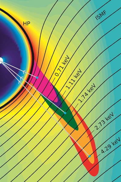 تُظهر المحاكاة أصل جسيمات الشريط بطاقاتٍ مختلفةٍ أو بسرعتها خارج الغلاف الشمسي (المدعو HP). تتفاعل جسيمات شريط إيبكس مع الحقل المغناطيسي بين النجمي (المدعو ISMF) وتسافر إلى الداخل باتجاه الأرض، والذي يعطي بشكلٍ مجتمِعٍ انطباع الشريط الممتدِّ عبر السماء. الملكية: SwRI/Zirnstein