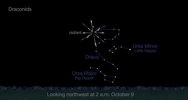 تظهر خريطة السماء هذه المستقاة من وكالة ناسا، موقع الإشعاع لزخة شهب التنين في القسم الشمالي الغربي من سماء الليل، وذلك في تمام الساعة 2:00 صباحاً بالتوقيت المحلي في التاسع من شهر أكتوبر/تشرين الأول، أثناء ذروة زخ الشهب الذي سيحصل في الليلة ما بين الثامن والتاسع من هذا الشهر. المصدر: NASA/JPL-CaltechView