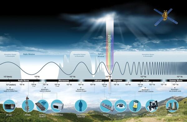 الأنواع المختلفة للموجات الكهرومغناطيسية. حقوق الصورة: NASA