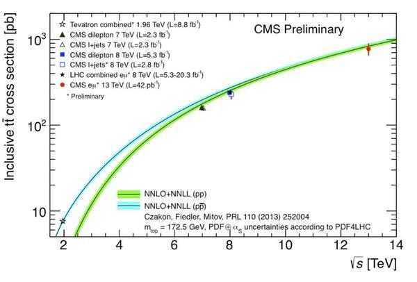 قياسات المقطع العرضي لمعدل إنتاج أزواج الكوارك العلوي مقارنةً مع تنبؤات النموذج القياسي كتابعٍ لطاقة مركز الكتلة، وفي الصورة نتائج تعاون CMS عند طاقة 13 تيرا إلكترون فولط موضحة باللون الأحمر، وهي متوافقة مع التنبؤ النظري (النطاق الأخضر). حقوق الصورة: تعاون CMS.