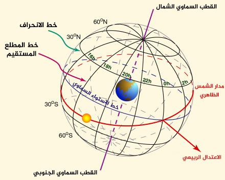 إحداثيات مواقع النجوم في القبة السماوية