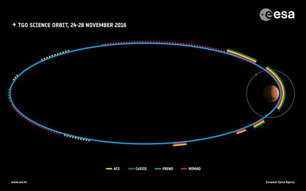 المدار العلمي الثاني لإكسو مارس   حقوق الصورة: ESA