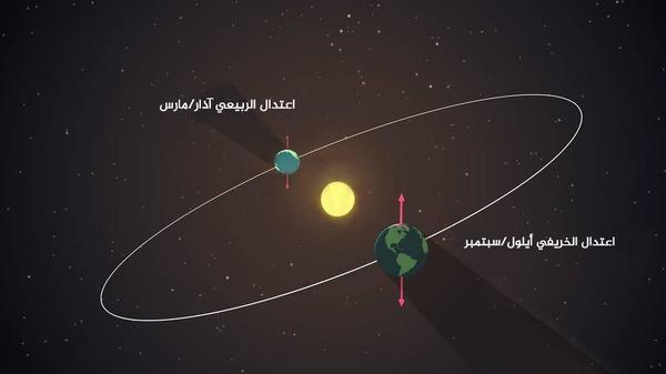 يستقبل كلاً من نصف الكرة الأرضية الشمالي والجنوبي الكمية نفسها من ضوء النهار خلال الاعتدالين الربيعي والخريفي. حقوق الصورة: NASA's Goddard Space Flight Center/Genna Duberstein