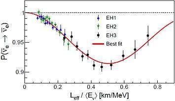 احتمالية بقاء مضاد نيترينو الإلكترون مقارنةً مع نسبة مسافة الانتشار مقسومة على الطاقة. تُمثل النقاط نسبة عدد الأحداث مقسومة على الاحتمالات مع افتراض قانون التربيع العكسيinverse-square law. هناك نقص كبير ممثل بالخط الغير المتقطع في الرسم يمكن تفسيره من خلال نظرية تذبذب النيوترينو.
