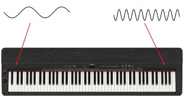 تصميم مفاتيح البيانو (في الأسفل) مثل تحويل فورييه لصوت البيانو (في الأعلى).
