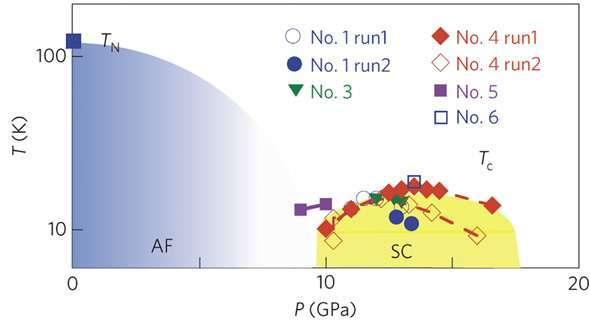 توضح الصورة مخطّط المرحلة الإلكترونية في مستوى الضغط-الحرارة (P–T)، والذي يشمل كلاً من التوصيل الفائق (SC) ودرجات الحرارة الانتقالية (Tc) لجميع العينات. وقد تم الحصول على درجة الحرارة الانتقالية Tc للعينة السادسة من خلال قياس المقاومة النوعية (resistivity) باستخدام مكبس العمود الحجمي (cubic anvil press). تشير TN إلى درجة الحرارة الانتقالية للمغناطيسية الحديدية المضادة (AF)، والتي يتوقع أن تخمد بمجرّد تطبيق الضغط.  مصدر الصورة غير مكتوب في المقالة الأصلية
