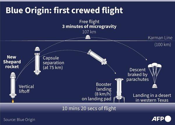 مراحل أول مهمة مأهولة لبلو أوريجين.