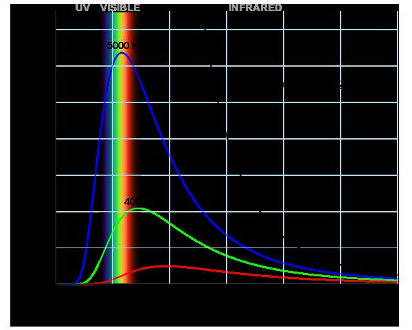 يوضح الرسم البياني قانون فين Wein's Law الذي يصف انبعاث الإشعاع من جسم أسود بناءً على طول موجته العظمة. المصدر: ويكيبيديا.