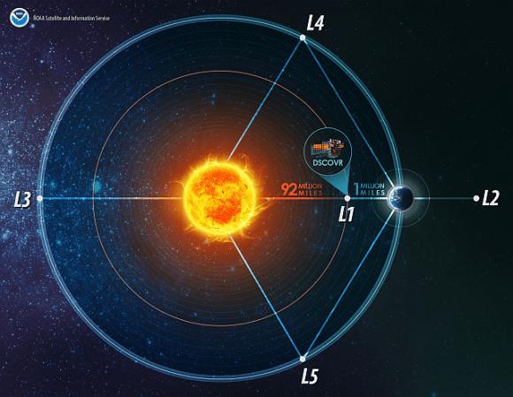 نقاط لاغرانج الخمسة في نظام أرض-شمس الحقوق: NOAA