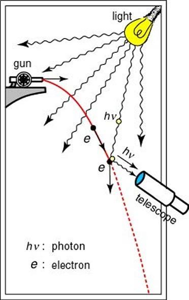 Original Source N/A: kutl.kyushu-u.ac.jp/ seminar/MicroWorld2_E/2Part1_E/ 2P14_E/Heisenberg_QM_E.htm