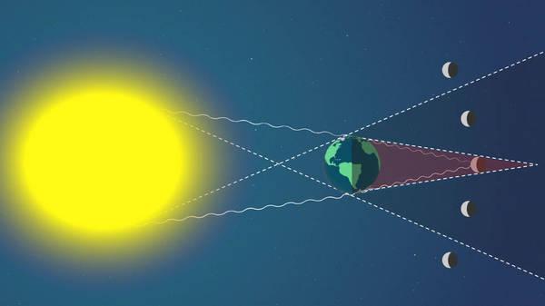 عند وقوع القمر بالكامل في ظل الأرض، يحدث خسوف كلي كامل. وحده الضوء الذي يمر خلال الغلاف الجوي للأرض، والذي سينحني نحو ظل الكوكب، سيعكسه القمر، معطياً إياه لمسة حمراء. حقوق الصورة: NASA's Goddard Space Flight Center/Genna Duberstein