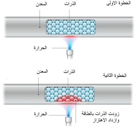 مراحل التوصيل