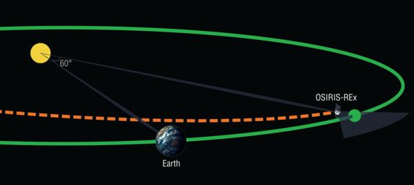 ستقوم المركبة الفضائية أوزيريس- ركس في شباط/فبراير 2017 بالبحث عن كويكبات حصان طروادة الأرضية أثناء رحلتها الخارجية إلى الكويكب بينو .Bennu ويُذكر أنّ كويكبات حصان طروادة الأرضية هي كويكبات تشارك الأرض مدارها بينما تبقى قريبة من نقطة ثابتة أمام أو خلف كوكب الأرض بزاوية 60 درجة. حقوق الصورة: University of Arizona/Heather Roper